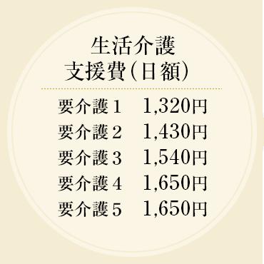 生活介護支援費(日額) 要介護